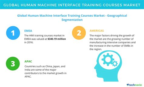 Courses On Marketing 1 by Top Segments Of The Global Human Machine Interface