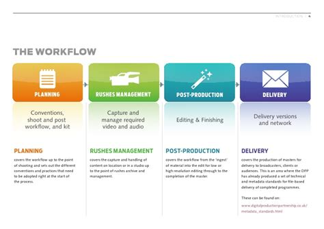 post production workflow dpp bloodless revolution un guide sur les workflow demat
