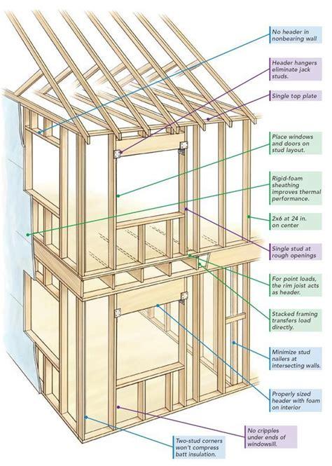 pin  david smith  home building techniques