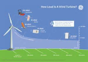 how loud is a wind turbine ge reports