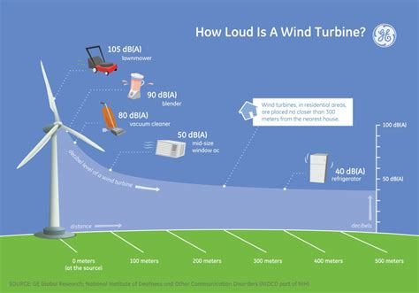 the about wind power into the wind