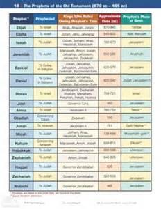 The prophets during the age of kings in judah kings of judah chart