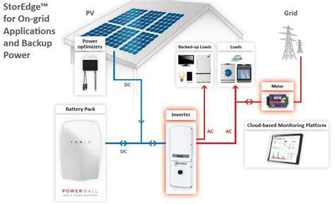 Tesla Solar Battery Tesla Powerwall Home Battery Authorized Reseller