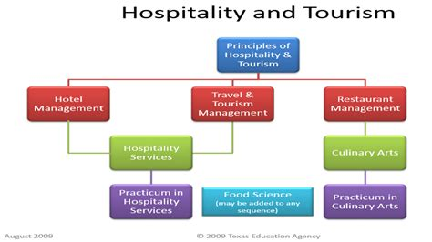 Opportunity For Mba In Tourism And Hospitality Management by Hospitality And Tourism Quotes Quotesgram
