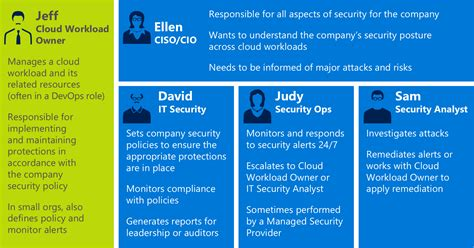 planning a management group design microsoft docs security center planning and operations guide microsoft docs