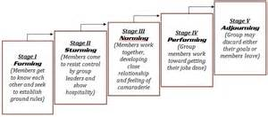 Stages of group development forming stages the first stage for