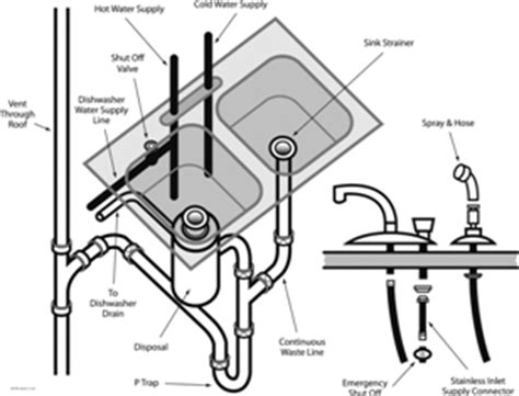 kitchen sink drain assembly diagram