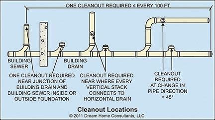 What Is Cleanout In Plumbing by Cleanout Locations And Spacing1 Install A Clean Out In