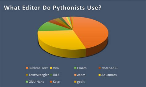 best python editor which code editors are best for python