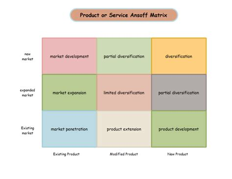 Product Ansoff Matrix Free Product Ansoff Matrix Templates Product Market Matrix Template