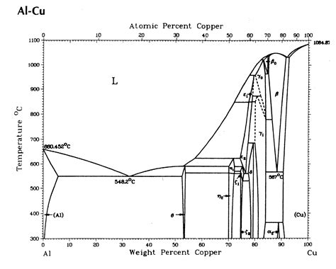 al si cu phase diagram al cu phase diagram