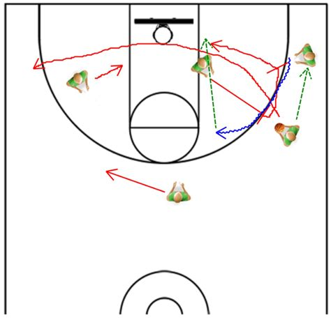 basketball play the triangle offense from coaching legend phil jackson pt 2
