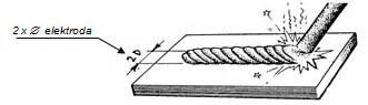 Busur Las Listrik penyalaan las listrik busur manual conectingwillys