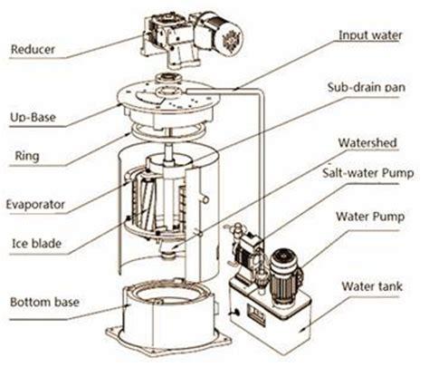 flake machine wiring diagram wiring diagrams
