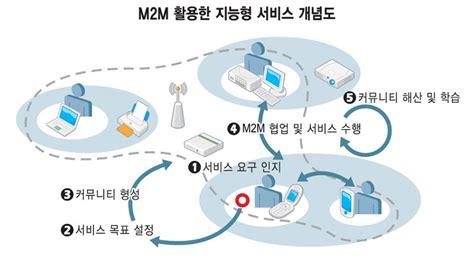 M2m 1b 기린 국내외 사물인터넷 정책 및 시장동향과 주요 서비스 사례