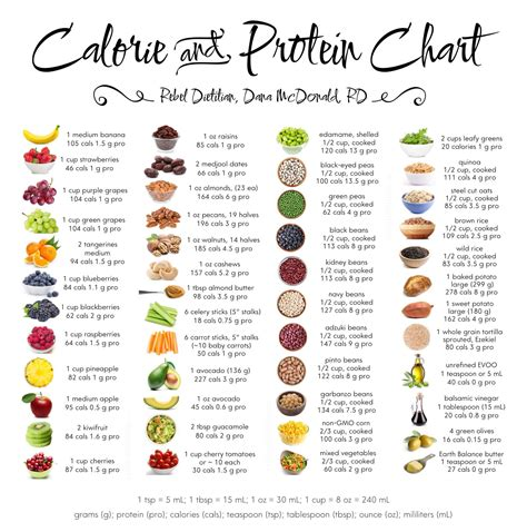 Detox Fruits List by Posters Protein Chart Chart And Plant Based Protein