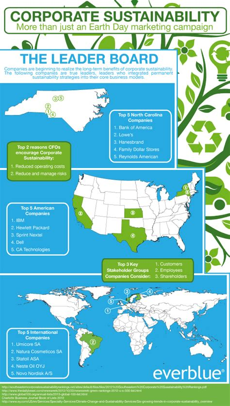 green biz trends for earth month infographic industry earth day 2013 5 chions of green business