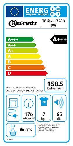 Tipps Zum Energiesparen by Stromverbrauch Trockner Die Besten Tipps Zum Energiesparen