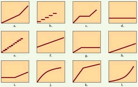 behavior pattern questions solved the graphs below represent cost behavior patterns