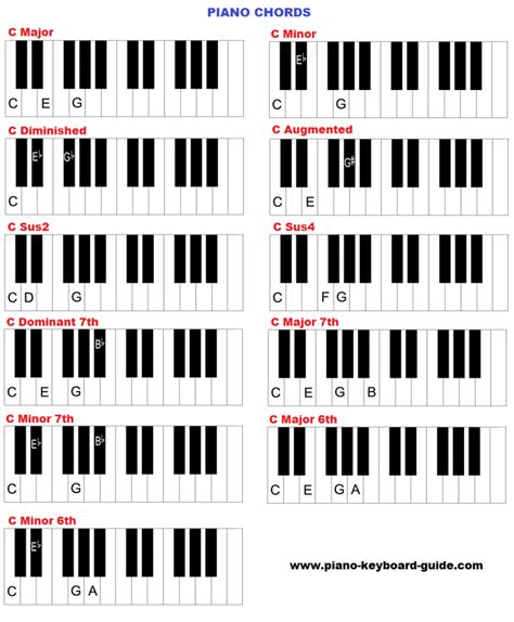 piano key notes learn piano chords how to form chords on piano and keyboard