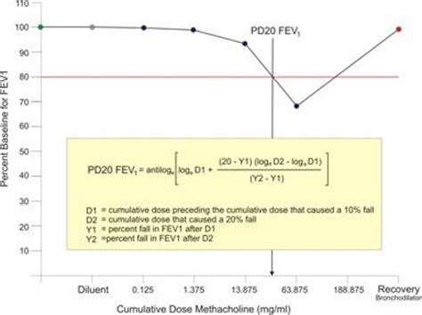 histamine challenge test challenge testing determines