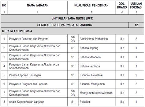 Syarat Cpns Daerah Sertifikat Akreditasi Ban Pt by Lowongan Cpns Di Kementerian Pariwisata Dan Ekonomi