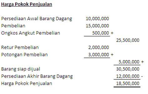 cara membuat jurnal harga pokok penjualan akuntansi smk n 1 negara harga pokok penjualan hpp