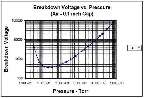 Vacuum Vs Pressure Epoxy In Vacuum Electronics Forums