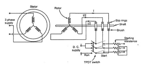how a synchronous motor works can a synchronous motor run as an induction motor quora