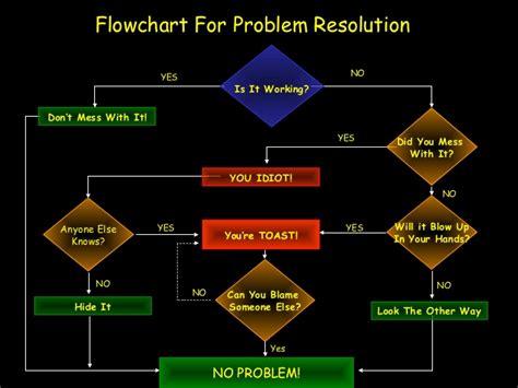 issue resolution flowchart flowchart problem resolution