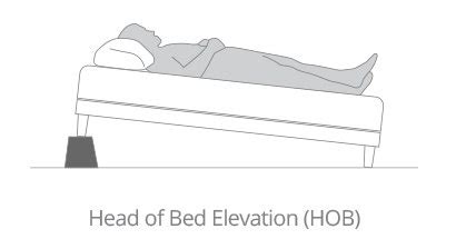elevate head of bed is it normal for night time heartburn to feel the burn and