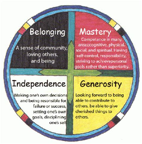 belonging and becoming the power of social and emotional learning in high schools books the circle of learning exploring nations and metis
