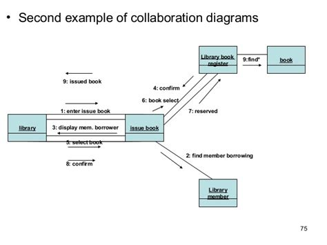 collaboration diagram in uml pdf uml diagram book choice image how to guide and refrence