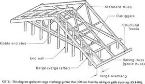 Gable Roof Section 17 Best Images About Estimating On Vector