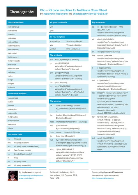 yii layout templates php yii code templates for netbeans cheat sheet by