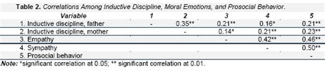 define inductive discipline empathy and sympathy as mediators between parental inductive discipline and prosocial behavior