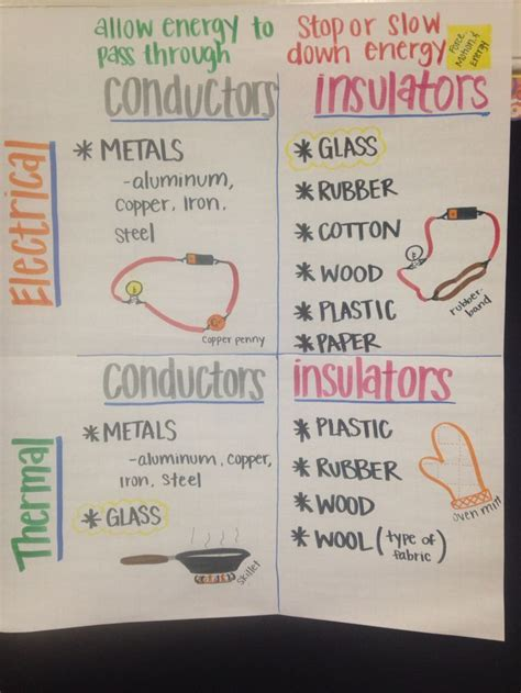 list 6 electrical conductors 10 images about teaching electricity circuits conductors insulators to 4th 5th grade on