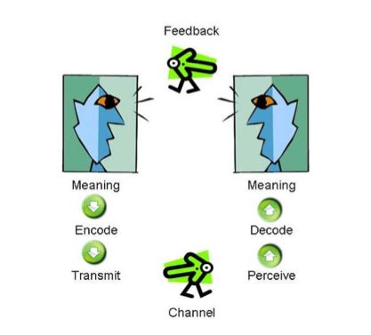 Mazaya Model 42 model communication schramm communication science