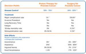 Proton Therapy For Cancer Side Effects Proton Therapy Versus Surgery Uf Health Proton Therapy