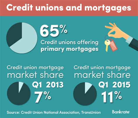 credit union house loans credit union house loans 28 images home improvement loans credit union ie the