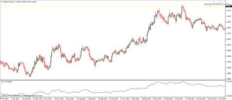 swing index indicator accumulation swing index indicator mt4 download