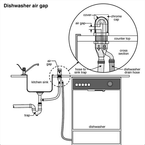 Plumbing For A Dishwasher by Dishwasher Not Draining Dishwasher Not Draining Air Gap