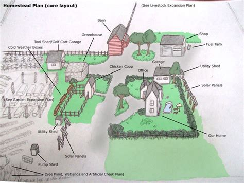 farm layout on farm layout homestead layout and small farm one acre homestead here s what to plant raise and build
