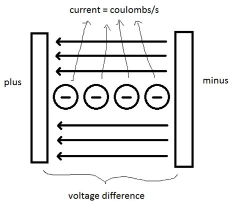 limiting resistor definition define the voltage drop across a resistor 28 images resistors resistors limit current create