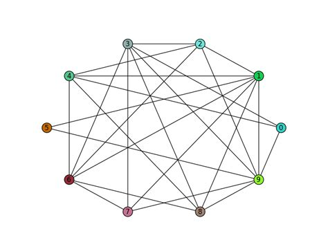 circular layout networkx python networkx change node color in draw circular