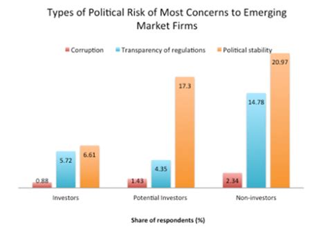 Post Mba Political Risk by Does Political Risk Deter Fdi From Emerging Markets The