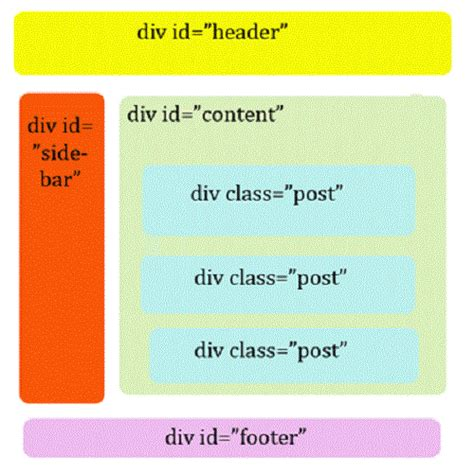 div element html difference between div and span difference between