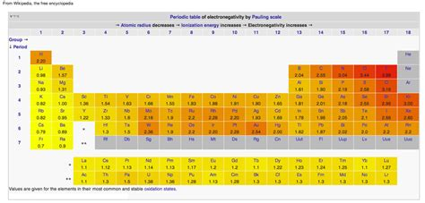 Electronegativity On The Periodic Table by What Is Electronegativity