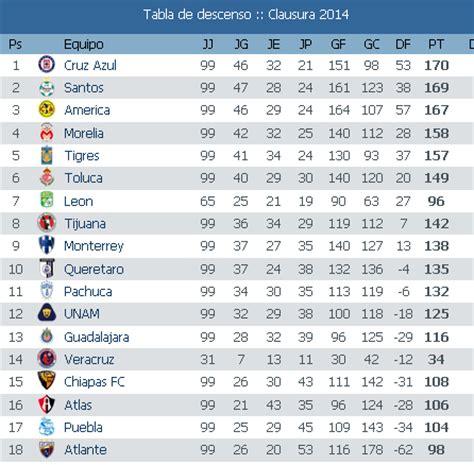 tabla de posiciones del futbol mexicano 2016 calendar search results for tabla general clausura 2016