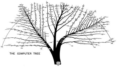 what is the history of trees epocalc timelines